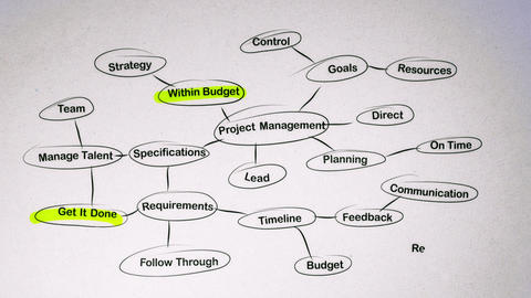 Project Management Brainstorming Mind Map Animation